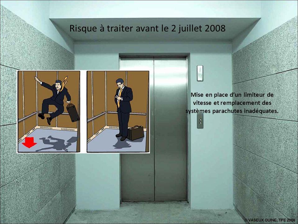 Risque à traiter avant le 2 juillet 2008 Garantir la fermeture complète des gaines dascenseurs à proximité des circulations.