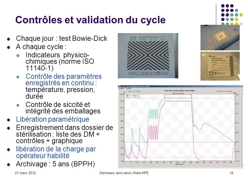 21 mars 2012Séminaire rénovation filière HPE14 Contrôles et validation du cycle Chaque jour : test Bowie-Dick A chaque cycle : Indicateurs physico- ch