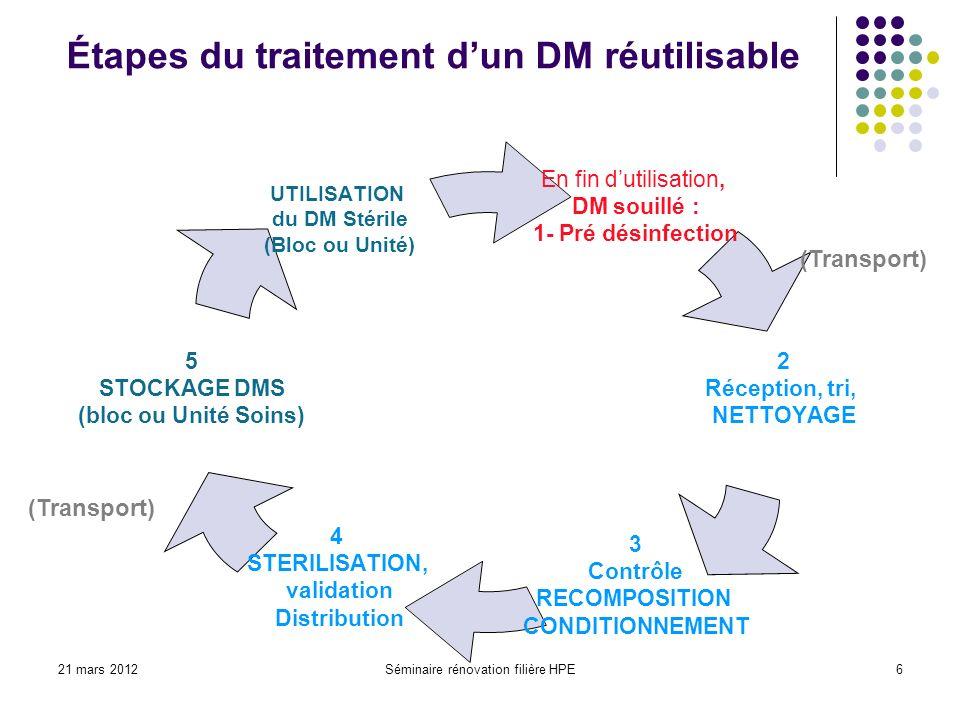 21 mars 2012Séminaire rénovation filière HPE6 En fin dutilisation, DM souillé : 1- Pré désinfection 2 Réception, tri, NETTOYAGE 3 Contrôle RECOMPOSITI