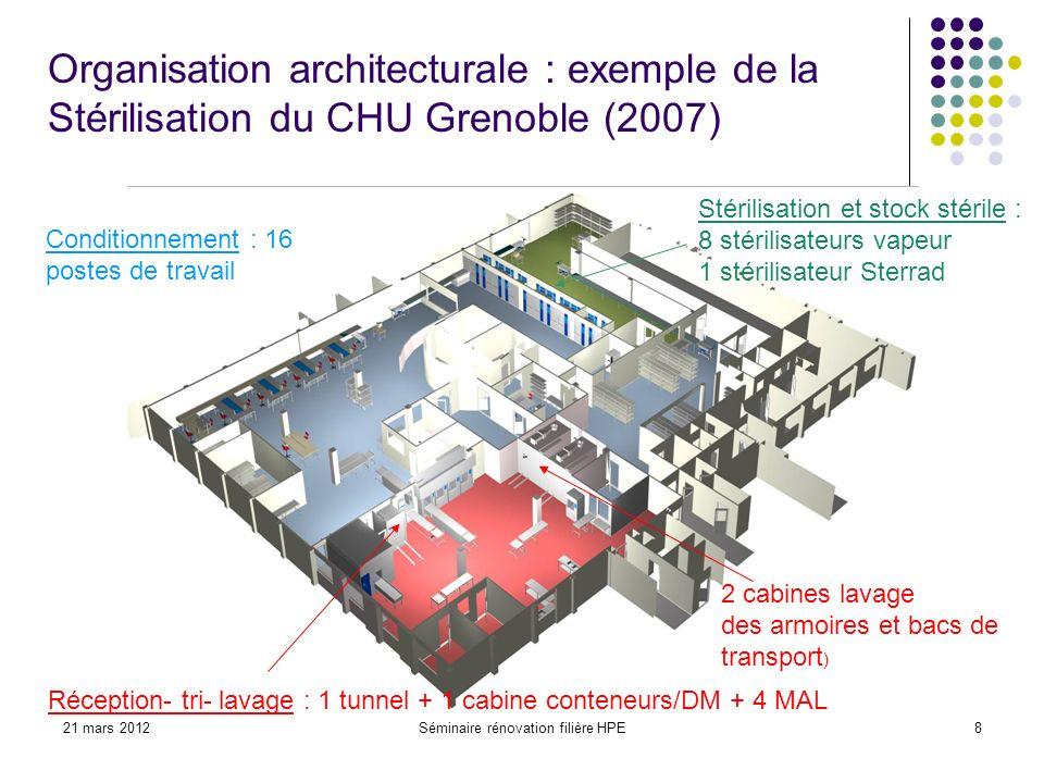 21 mars 2012Séminaire rénovation filière HPE8 Organisation architecturale : exemple de la Stérilisation du CHU Grenoble (2007) Réception- tri- lavage