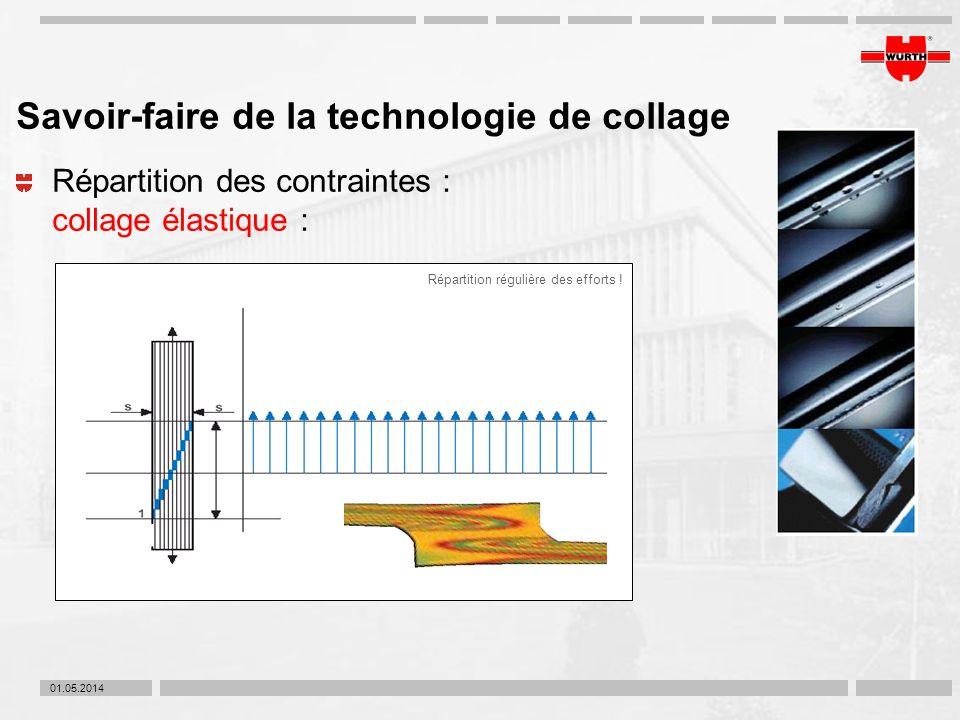 01.05.2014 Savoir-faire de la technologie de collage Répartition des contraintes : collage élastique : Répartition régulière des efforts !