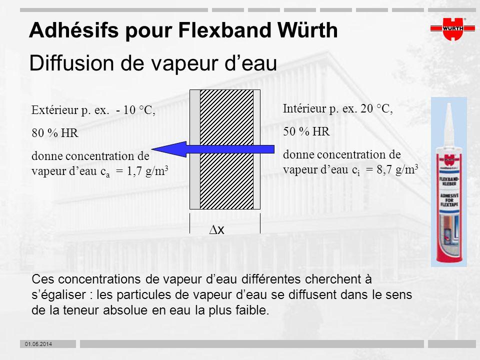 01.05.2014 Adhésifs pour Flexband Würth Diffusion de vapeur deau Intérieur p. ex. 20 °C, 50 % HR donne concentration de vapeur deau c i = 8,7 g/m 3 Ex