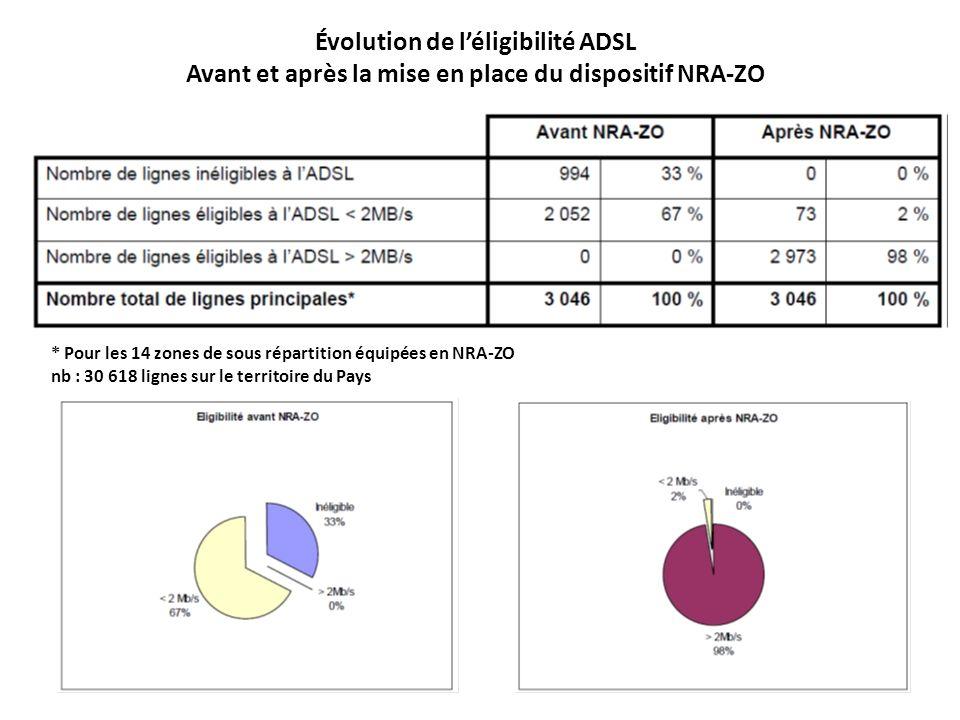 Évolution de léligibilité ADSL Avant et après la mise en place du dispositif NRA-ZO * Pour les 14 zones de sous répartition équipées en NRA-ZO nb : 30