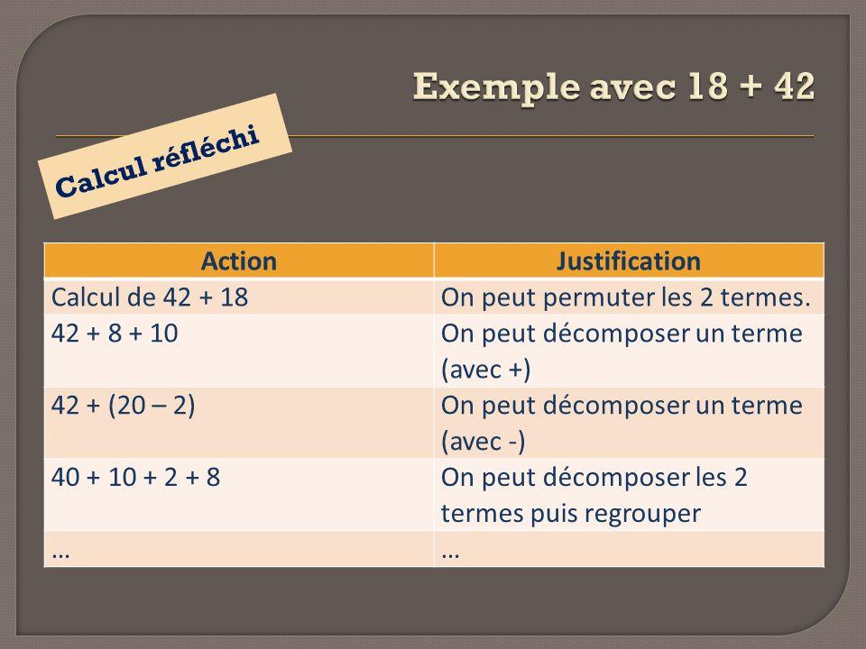 ActionJustification Calcul de 42 + 18On peut permuter les 2 termes. 42 + 8 + 10 On peut décomposer un terme (avec +) 42 + (20 – 2) On peut décomposer