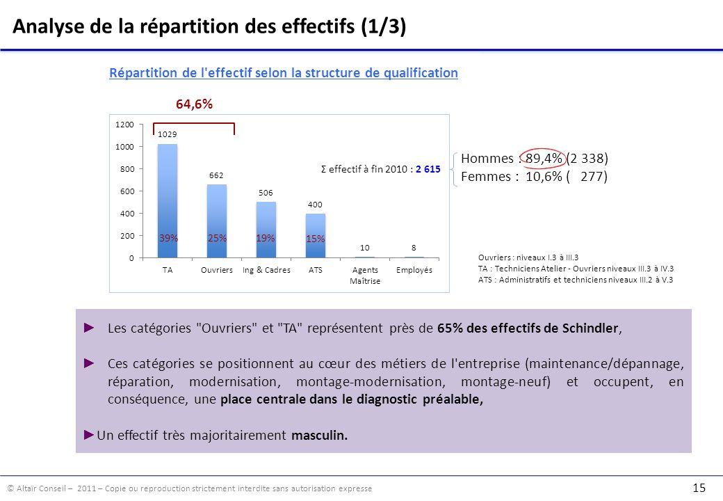 © Altaïr Conseil – 2011 – Copie ou reproduction strictement interdite sans autorisation expresse 15 Analyse de la répartition des effectifs (1/3) Ouvriers : niveaux I.3 à III.3 TA : Techniciens Atelier - Ouvriers niveaux III.3 à IV.3 ATS : Administratifs et techniciens niveaux III.2 à V.3 Σ effectif à fin 2010 : 2 615 64,6% 19% 15% 25% 39% Hommes : 89,4% (2 338) Femmes : 10,6% ( 277) Les catégories Ouvriers et TA représentent près de 65% des effectifs de Schindler, Ces catégories se positionnent au cœur des métiers de l entreprise (maintenance/dépannage, réparation, modernisation, montage-modernisation, montage-neuf) et occupent, en conséquence, une place centrale dans le diagnostic préalable, Un effectif très majoritairement masculin.