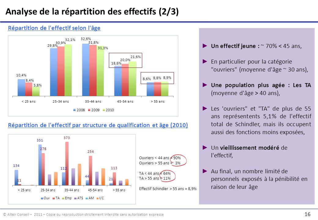 © Altaïr Conseil – 2011 – Copie ou reproduction strictement interdite sans autorisation expresse 16 Analyse de la répartition des effectifs (2/3) Répa