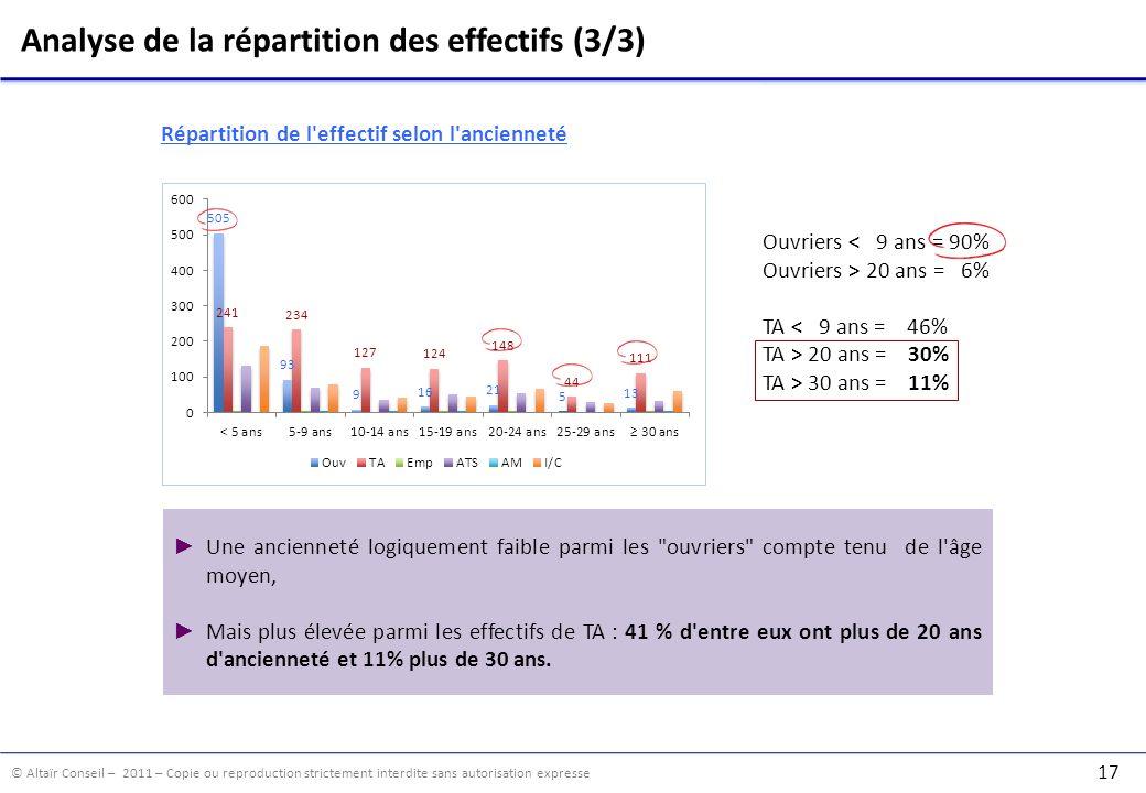 © Altaïr Conseil – 2011 – Copie ou reproduction strictement interdite sans autorisation expresse 17 Analyse de la répartition des effectifs (3/3) Une