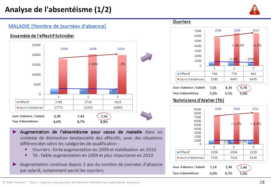 © Altaïr Conseil – 2011 – Copie ou reproduction strictement interdite sans autorisation expresse 18 200820092010 Analyse de l absentéisme (1/2) Ensemble de l effectif Schindler + 14% 200820092010 200820092010 Ouvriers Techniciens d Atelier (TA) - 2% - 2,2%- 4% + 16,4%- 0,3% -2,1%- 15% + 1,3%+ 8,9% -3,3%+ 2,5% Jours d absence / Salarié 6,387,43 7,59 Jours d absence / Salarié 7,018,34 9,78 Augmentation de l absentéisme pour cause de maladie dans un contexte de diminution tendancielle des effectifs, avec des situations différenciées selon les catégories de qualification : Ouvriers : forte augmentation en 2009 et stabilisation en 2010 TA : faible augmentation en 2009 et plus importante en 2010 Augmentation continue depuis 3 ans du nombre de journées d absence par salarié, notamment parmi les ouvriers.