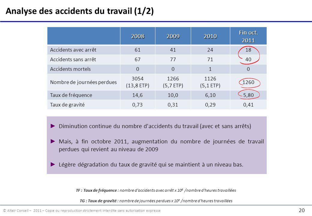 © Altaïr Conseil – 2011 – Copie ou reproduction strictement interdite sans autorisation expresse 20 Analyse des accidents du travail (1/2)200820092010