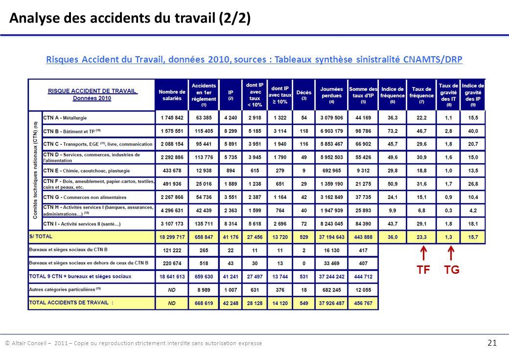 © Altaïr Conseil – 2011 – Copie ou reproduction strictement interdite sans autorisation expresse 21 Risques Accident du Travail, données 2010, sources