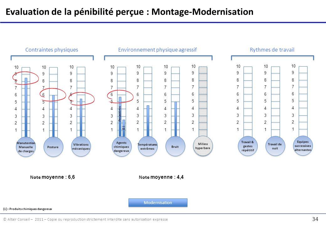 © Altaïr Conseil – 2011 – Copie ou reproduction strictement interdite sans autorisation expresse 34 Evaluation de la pénibilité perçue : Montage-Moder