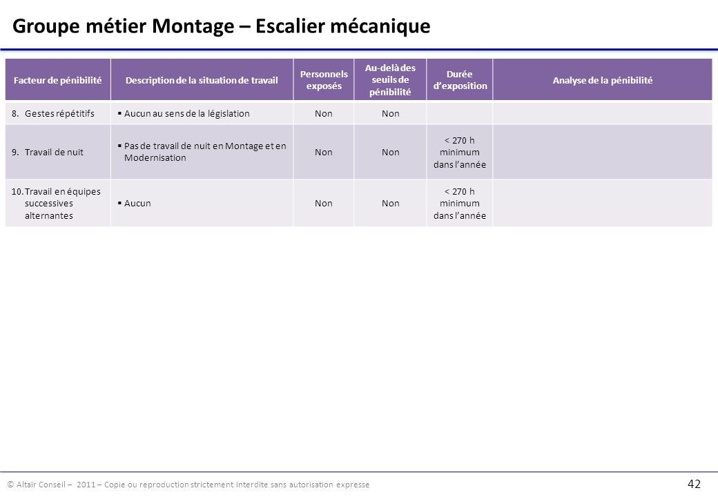 © Altaïr Conseil – 2011 – Copie ou reproduction strictement interdite sans autorisation expresse 42 Groupe métier Montage – Escalier mécanique Facteur