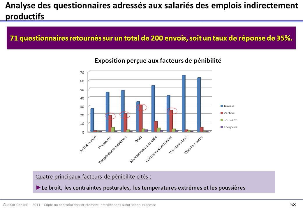 © Altaïr Conseil – 2011 – Copie ou reproduction strictement interdite sans autorisation expresse 58 Analyse des questionnaires adressés aux salariés d