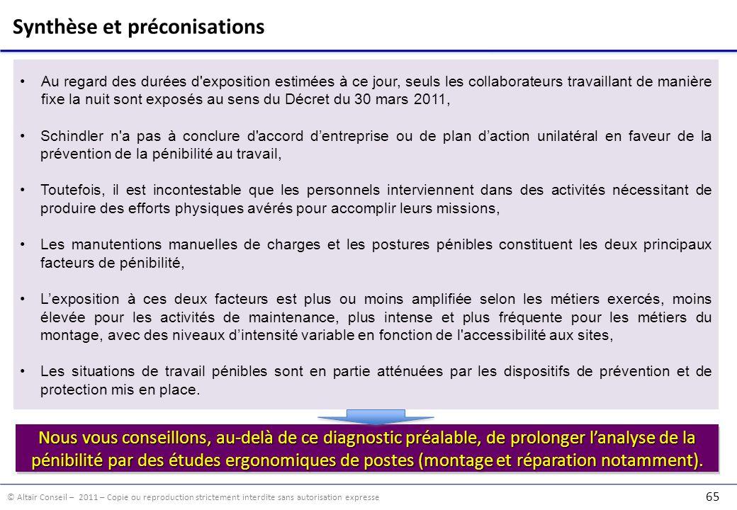© Altaïr Conseil – 2011 – Copie ou reproduction strictement interdite sans autorisation expresse 65 Synthèse et préconisations Au regard des durées d'
