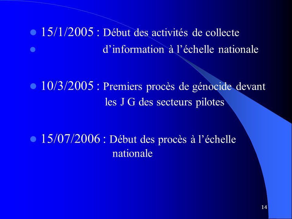 14 15/1/2005 : Début des activités de collecte dinformation à léchelle nationale 10/3/2005 : Premiers procès de génocide devant les J G des secteurs pilotes 15/07/2006 : Début des procès à léchelle nationale