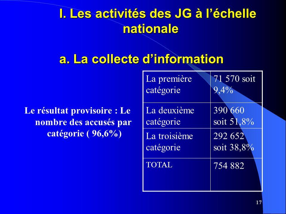 17 I. Les activités des JG à léchelle nationale a.