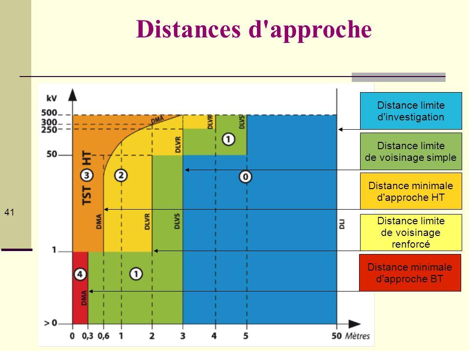 © Serge Planès 2012 41 Distances d'approche Distance limite d'investigation Distance limite de voisinage simple Distance limite d'investigation Distan