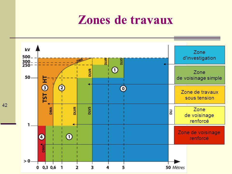 © Serge Planès 2012 42 © Serge Planès 2012Bilan Séminaire national HE - L Gauzere Zones de travaux Zone de voisinage simple Zone d'investigation Zone