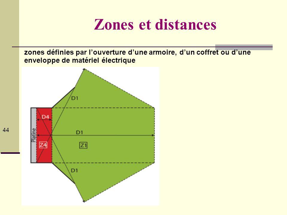 © Serge Planès 2012 44 Zones et distances zones définies par louverture dune armoire, dun coffret ou dune enveloppe de matériel électrique