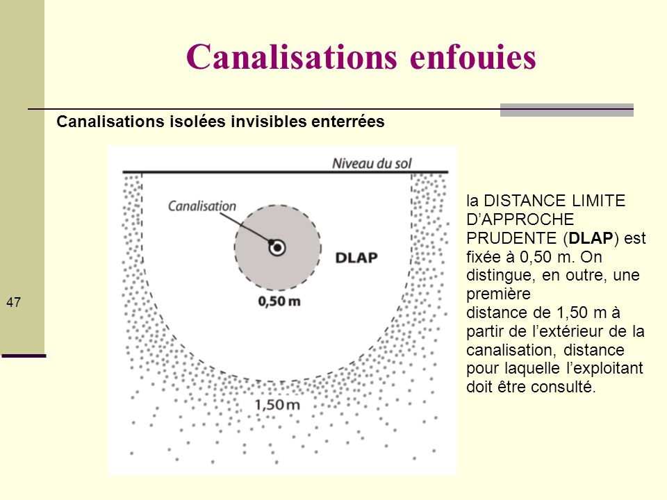 © Serge Planès 2012 47 Canalisations enfouies Canalisations isolées invisibles enterrées la DISTANCE LIMITE DAPPROCHE PRUDENTE (DLAP) est fixée à 0,50
