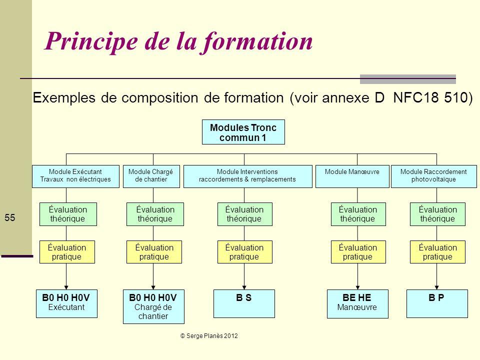 © Serge Planès 2012 55 Modules Tronc commun 1 Module Exécutant Travaux non électriques Module Chargé de chantier Module Interventions raccordements &