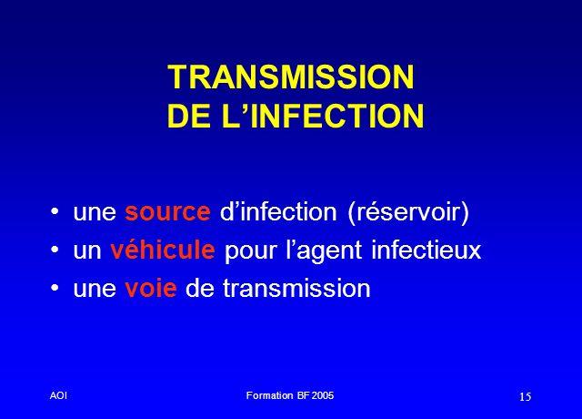 AOIFormation BF 2005 15 TRANSMISSION DE LINFECTION une source dinfection (réservoir) un véhicule pour lagent infectieux une voie de transmission