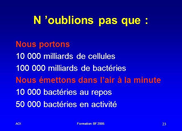 AOIFormation BF 2005 23 N oublions pas que : Nous portons 10 000 milliards de cellules 100 000 milliards de bactéries Nous émettons dans lair à la min