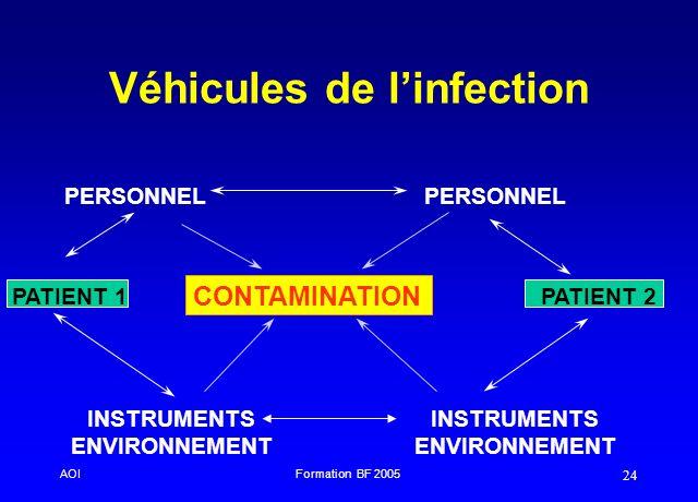 AOIFormation BF 2005 24 Véhicules de linfection PERSONNEL CONTAMINATION PATIENT 1 PATIENT 2 INSTRUMENTS ENVIRONNEMENT INSTRUMENTS ENVIRONNEMENT
