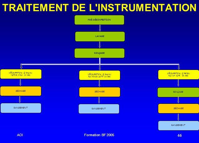 AOIFormation BF 2005 46 TRAITEMENT DE L'INSTRUMENTATION LAVAGE RINÇAGE D É SINFECTION (Ā CHAUD) VAPEUR DEAU (10 min) SÉCHAGE RANGEMENT PRÉ-DÉSINFECTIO