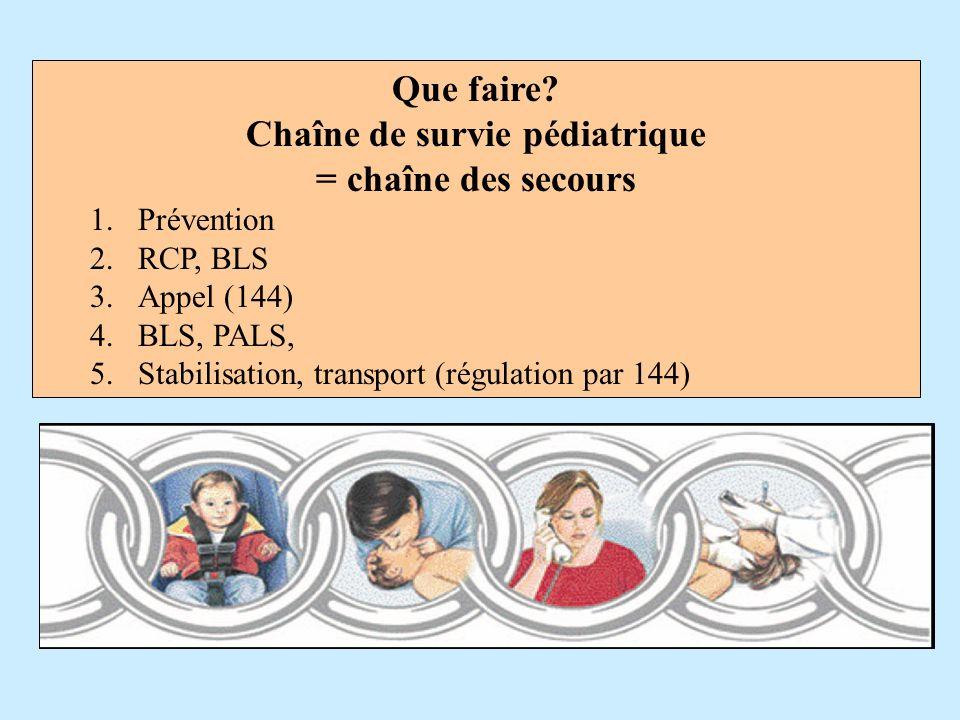 Que faire? Chaîne de survie pédiatrique = chaîne des secours 1.Prévention 2.RCP, BLS 3.Appel (144) 4.BLS, PALS, 5.Stabilisation, transport (régulation