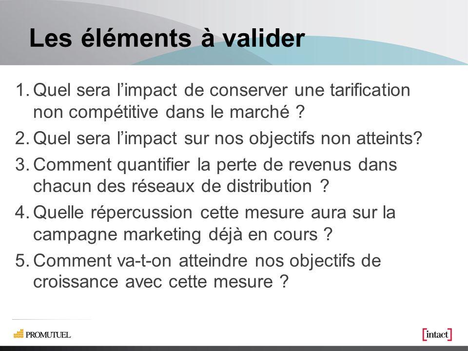 Les éléments à valider 1.Quel sera limpact de conserver une tarification non compétitive dans le marché .