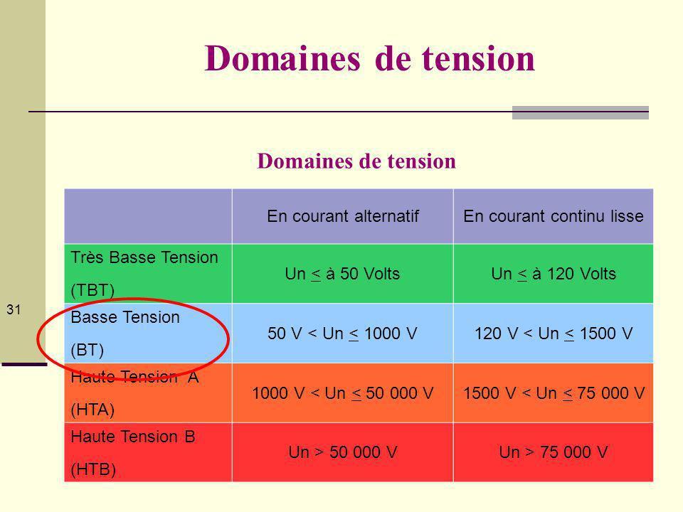 © Collectif homo-habilis.fr 2012 31 Domaines de tension En courant alternatifEn courant continu lisse Très Basse Tension (TBT) Un < à 50 VoltsUn < à 120 Volts Basse Tension (BT) 50 V < Un < 1000 V120 V < Un < 1500 V Haute Tension A (HTA) 1000 V < Un < 50 000 V1500 V < Un < 75 000 V Haute Tension B (HTB) Un > 50 000 VUn > 75 000 V