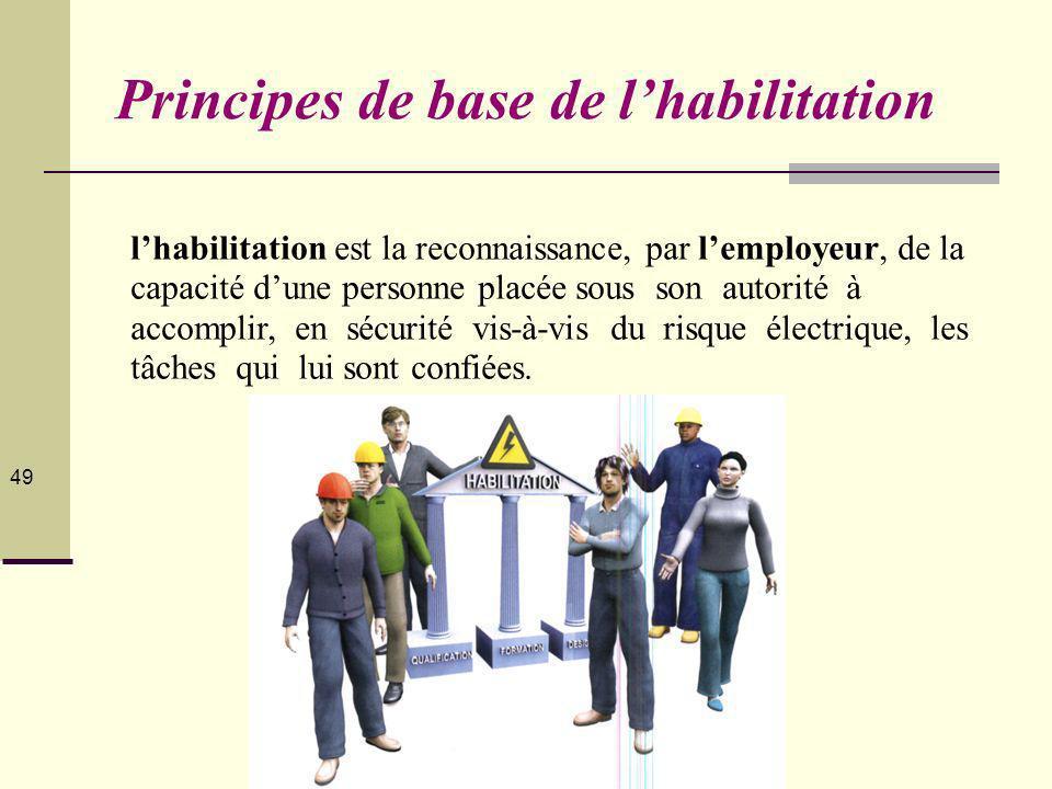 © Collectif homo-habilis.fr 2012 49 lhabilitation est la reconnaissance, par lemployeur, de la capacité dune personne placée sous son autorité à accomplir, en sécurité vis-à-vis du risque électrique, les tâches qui lui sont confiées.