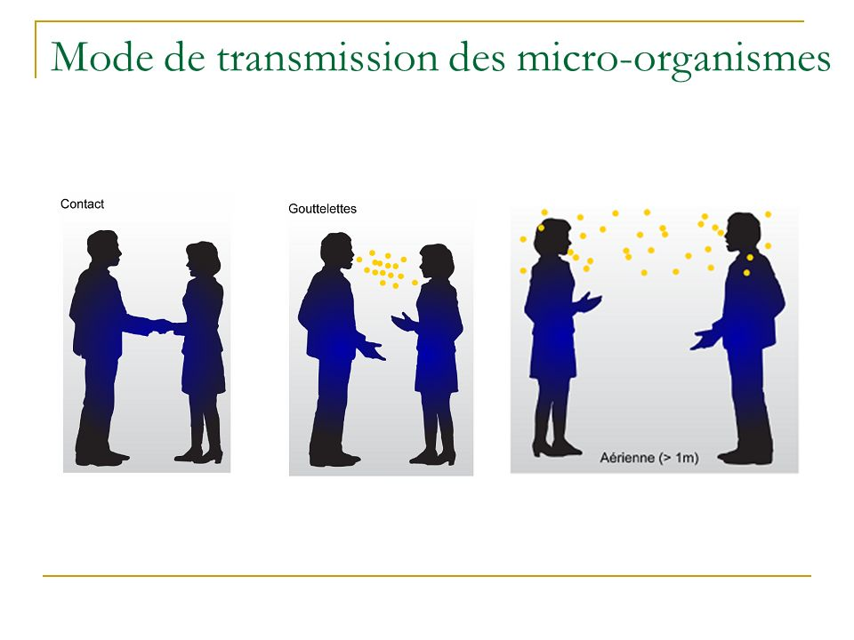 Mode de transmission des micro-organismes