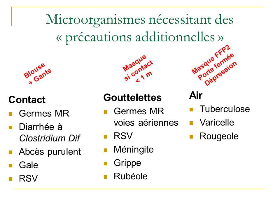 Contact Germes MR Diarrhée à Clostridium Dif Abcès purulent Gale RSV Gouttelettes Germes MR voies aériennes RSV Méningite Grippe Rubéole Air Tuberculo