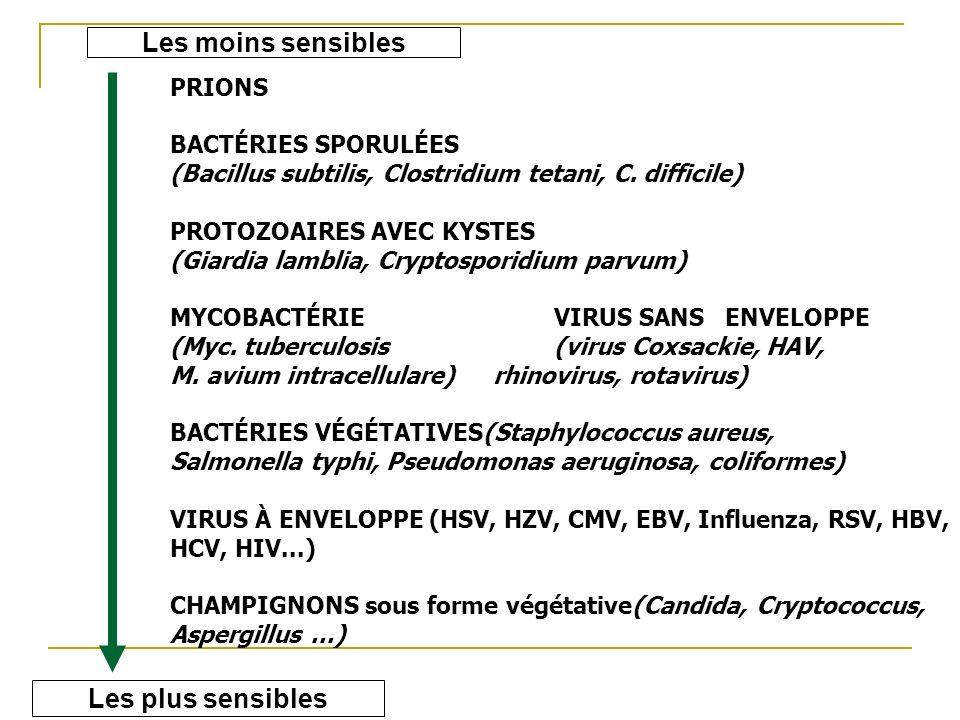 PRIONS BACTÉRIES SPORULÉES (Bacillus subtilis, Clostridium tetani, C. difficile) PROTOZOAIRES AVEC KYSTES (Giardia lamblia, Cryptosporidium parvum) MY