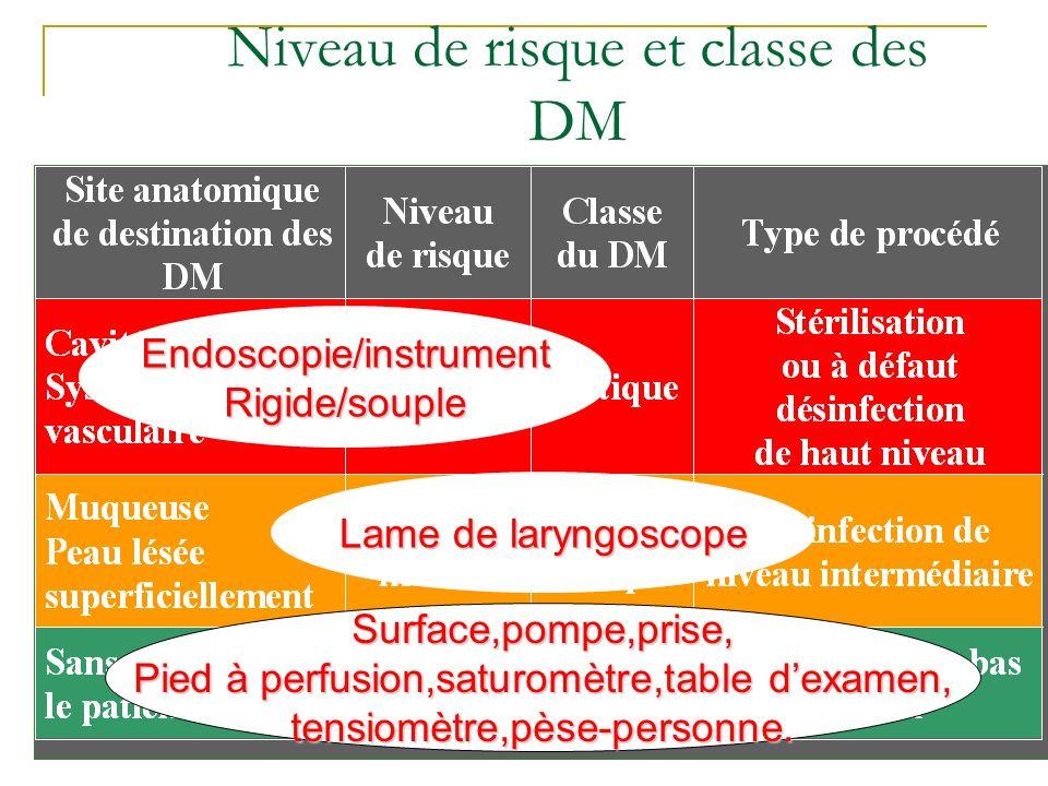 33 Niveau de risque et classe des DM Endoscopie/instrumentRigide/souple Lame de laryngoscope Surface,pompe,prise, Pied à perfusion,saturomètre,table d