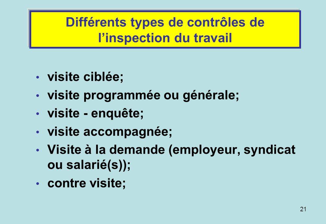 21 Différents types de contrôles de linspection du travail visite ciblée; visite programmée ou générale; visite - enquête; visite accompagnée; Visite à la demande (employeur, syndicat ou salarié(s)); contre visite;
