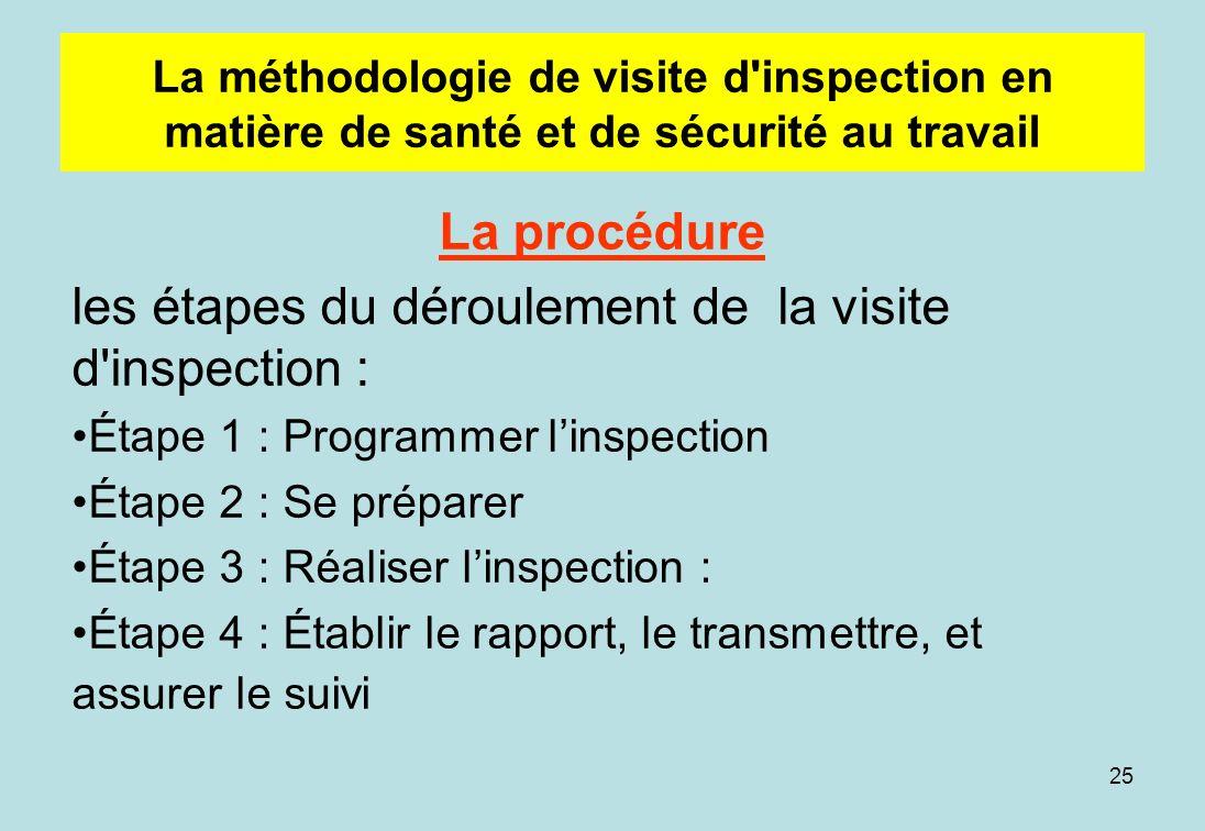 25 La méthodologie de visite d inspection en matière de santé et de sécurité au travail La procédure les étapes du déroulement de la visite d inspection : Étape 1 : Programmer linspection Étape 2 : Se préparer Étape 3 : Réaliser linspection : Étape 4 : Établir le rapport, le transmettre, et assurer le suivi