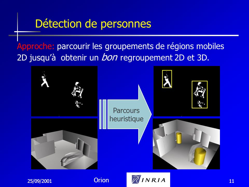 25/09/2001 Orion 11 Détection de personnes Parcours heuristique Approche: parcourir les groupements de régions mobiles 2D jusquà obtenir un bon regrou