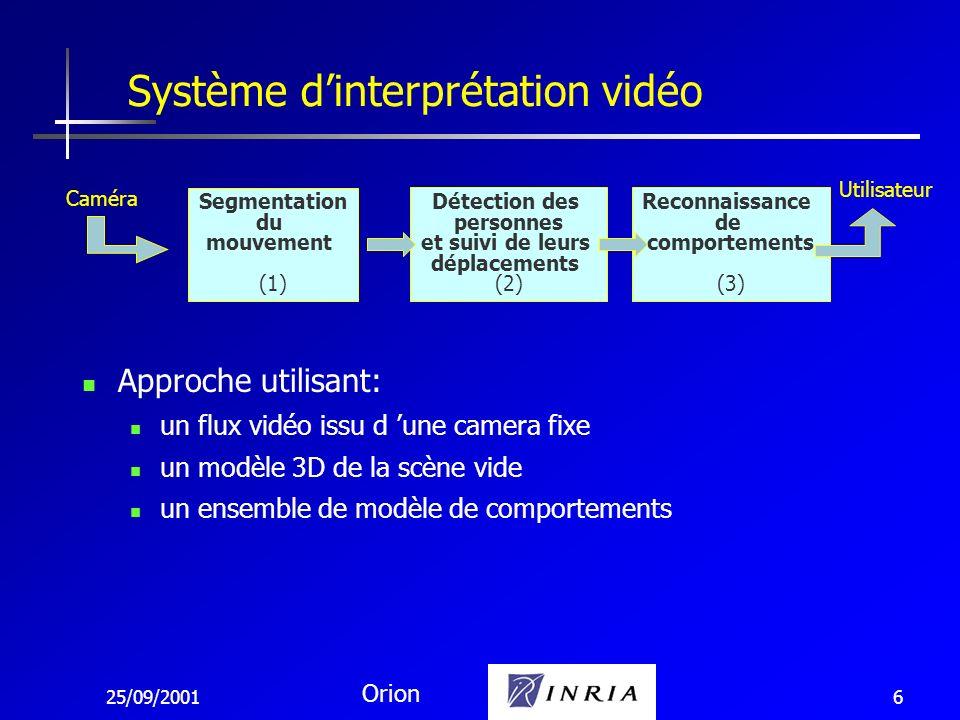 25/09/2001 Orion 6 Approche utilisant: un flux vidéo issu d une camera fixe un modèle 3D de la scène vide un ensemble de modèle de comportements Détec
