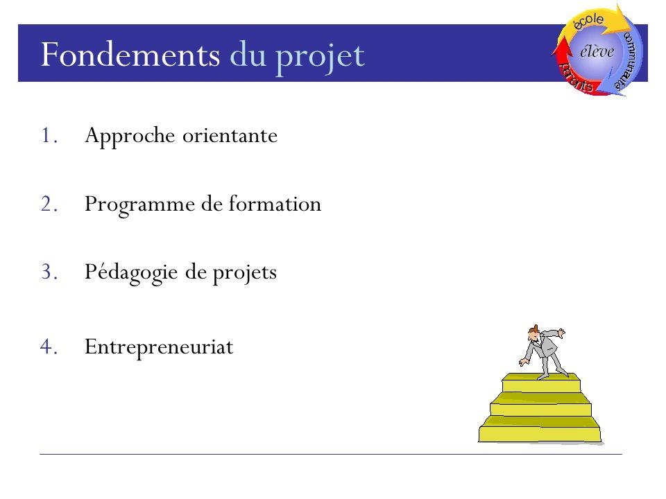 Fondements du projet 1.Approche orientante 2.Programme de formation 3.Pédagogie de projets 4.Entrepreneuriat