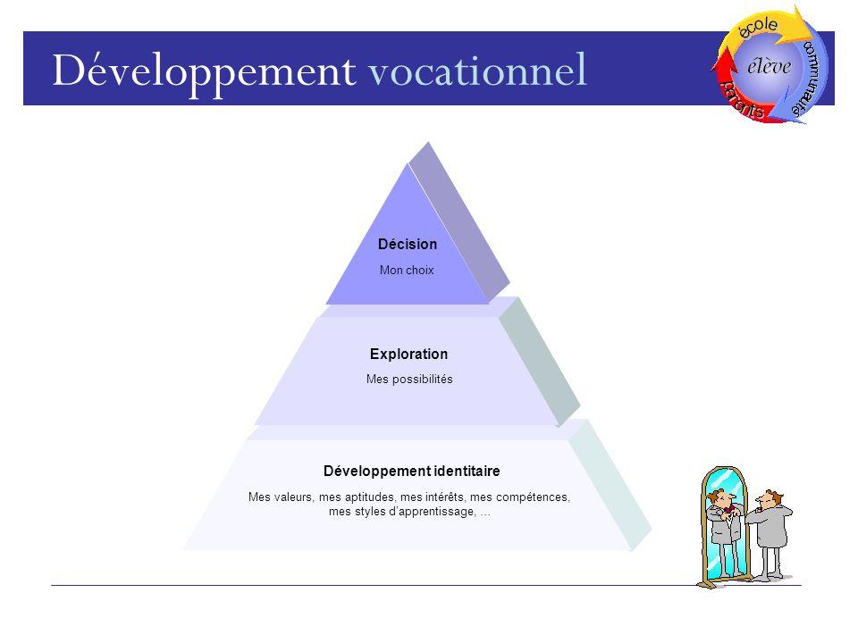Développement vocationnel Décision Exploration Développement identitaire Mon choix Mes possibilités Mes valeurs, mes aptitudes, mes intérêts, mes compétences, mes styles dapprentissage, …