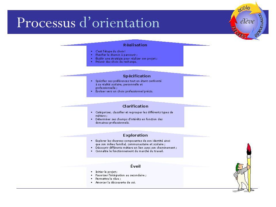 Processus dorientation