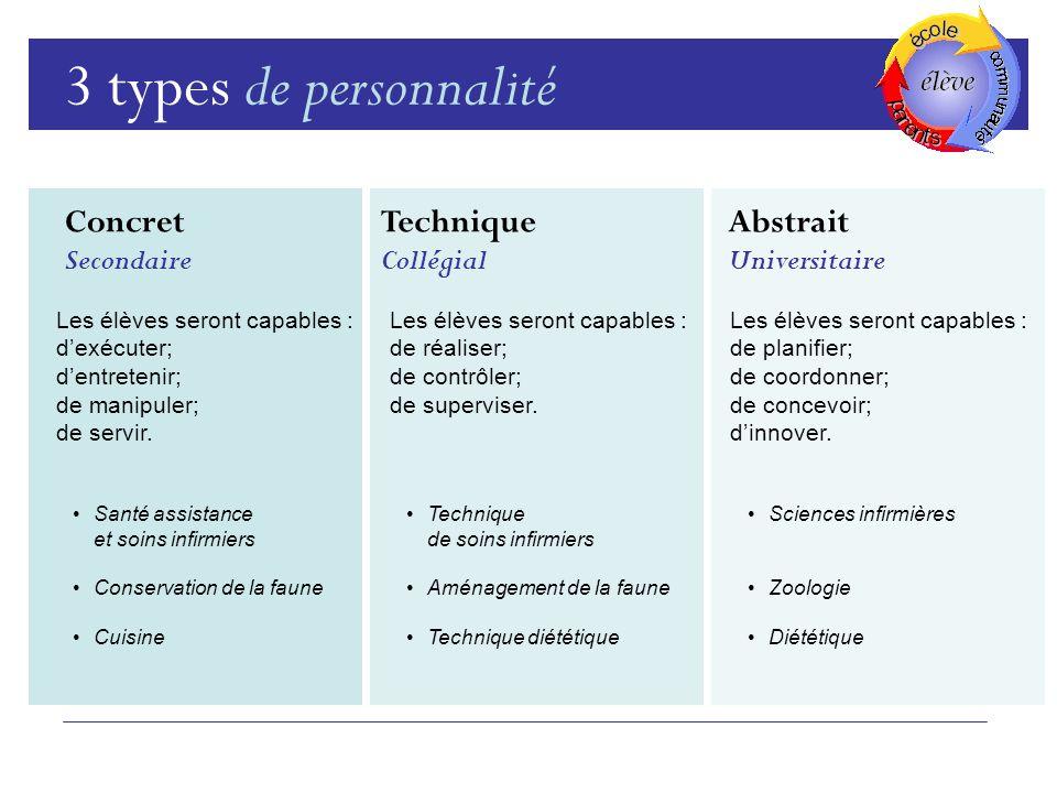 3 types de personnalité Concret Secondaire Abstrait Universitaire Technique Collégial Les élèves seront capables : dexécuter; dentretenir; de manipuler; de servir.