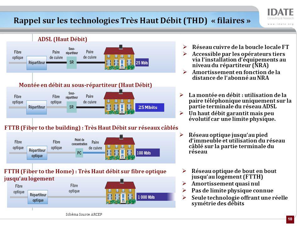 10 Rappel sur les technologies Très Haut Débit (THD) « filaires » La montée en débit : utilisation de la paire téléphonique uniquement sur la partie terminale du réseau ADSL Un haut débit garantit mais peu évolutif car une limite physique.