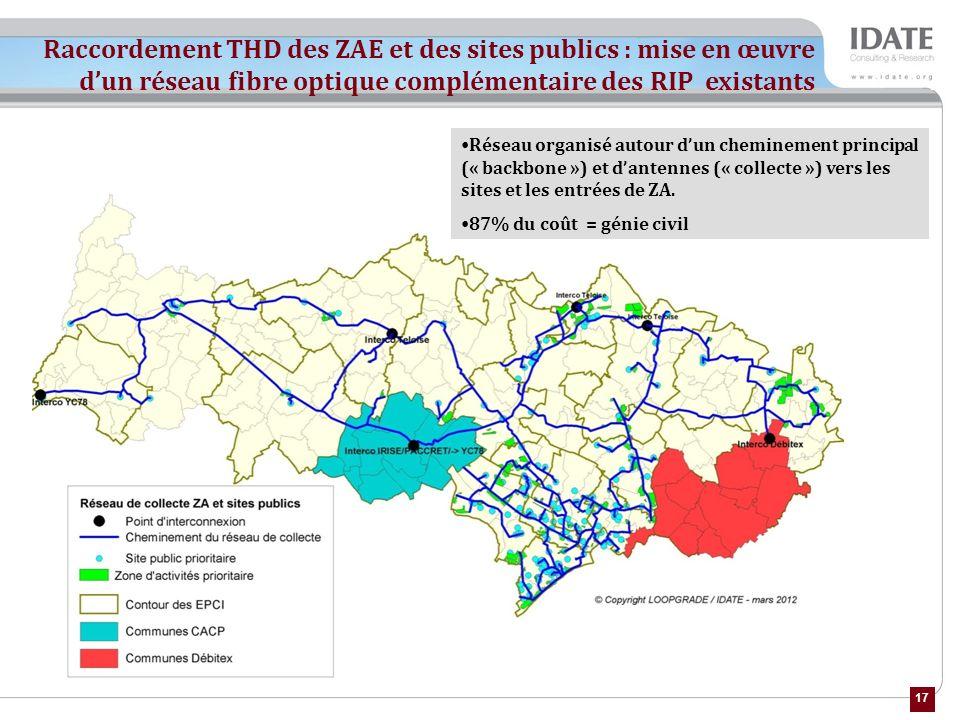 17 Raccordement THD des ZAE et des sites publics : mise en œuvre dun réseau fibre optique complémentaire des RIP existants Réseau organisé autour dun cheminement principal (« backbone ») et dantennes (« collecte ») vers les sites et les entrées de ZA.