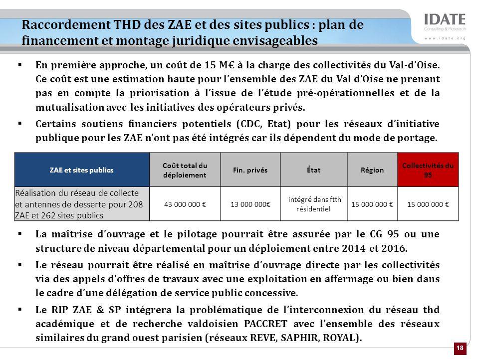 18 Raccordement THD des ZAE et des sites publics : plan de financement et montage juridique envisageables ZAE et sites publics Coût total du déploiement Fin.