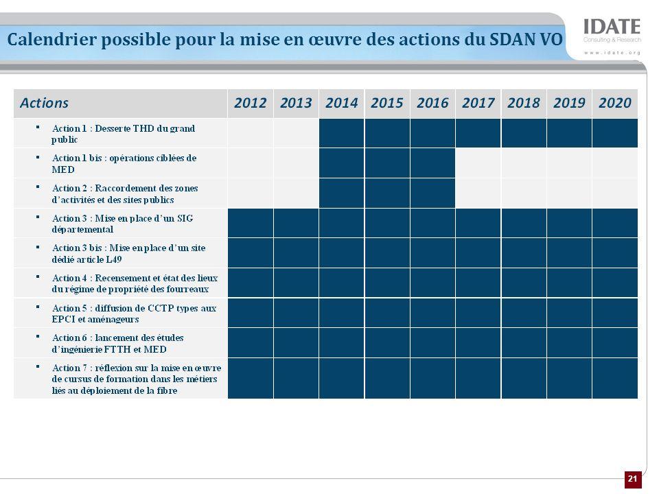 21 Calendrier possible pour la mise en œuvre des actions du SDAN VO