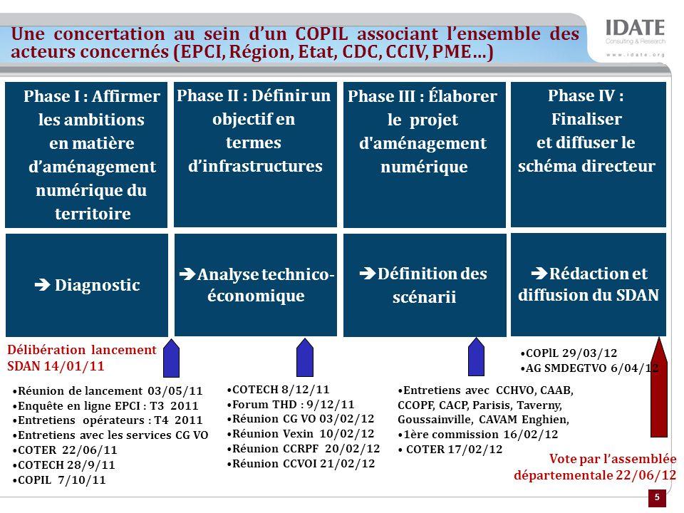 5 Diagnostic Phase I : Affirmer les ambitions en matière daménagement numérique du territoire Phase II : Définir un objectif en termes dinfrastructures Phase III : Élaborer le projet d aménagement numérique Phase IV : Finaliser et diffuser le schéma directeur Analyse technico- économique Définition des scénarii Rédaction et diffusion du SDAN Vote par lassemblée départementale 22/06/12 Réunion de lancement 03/05/11 Enquête en ligne EPCI : T3 2011 Entretiens opérateurs : T4 2011 Entretiens avec les services CG VO COTER 22/06/11 COTECH 28/9/11 COPIL 7/10/11 COTECH 8/12/11 Forum THD : 9/12/11 Réunion CG VO 03/02/12 Réunion Vexin 10/02/12 Réunion CCRPF 20/02/12 Réunion CCVOI 21/02/12 Entretiens avec CCHVO, CAAB, CCOPF, CACP, Parisis, Taverny, Goussainville, CAVAM Enghien, 1ère commission 16/02/12 COTER 17/02/12 Délibération lancement SDAN 14/01/11 Une concertation au sein dun COPIL associant lensemble des acteurs concernés (EPCI, Région, Etat, CDC, CCIV, PME…) COPlL 29/03/12 AG SMDEGTVO 6/04/12